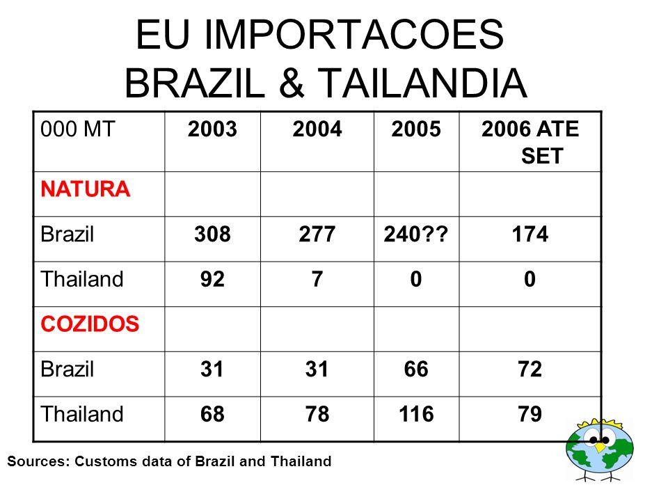 EU IMPORTACOES BRAZIL & TAILANDIA