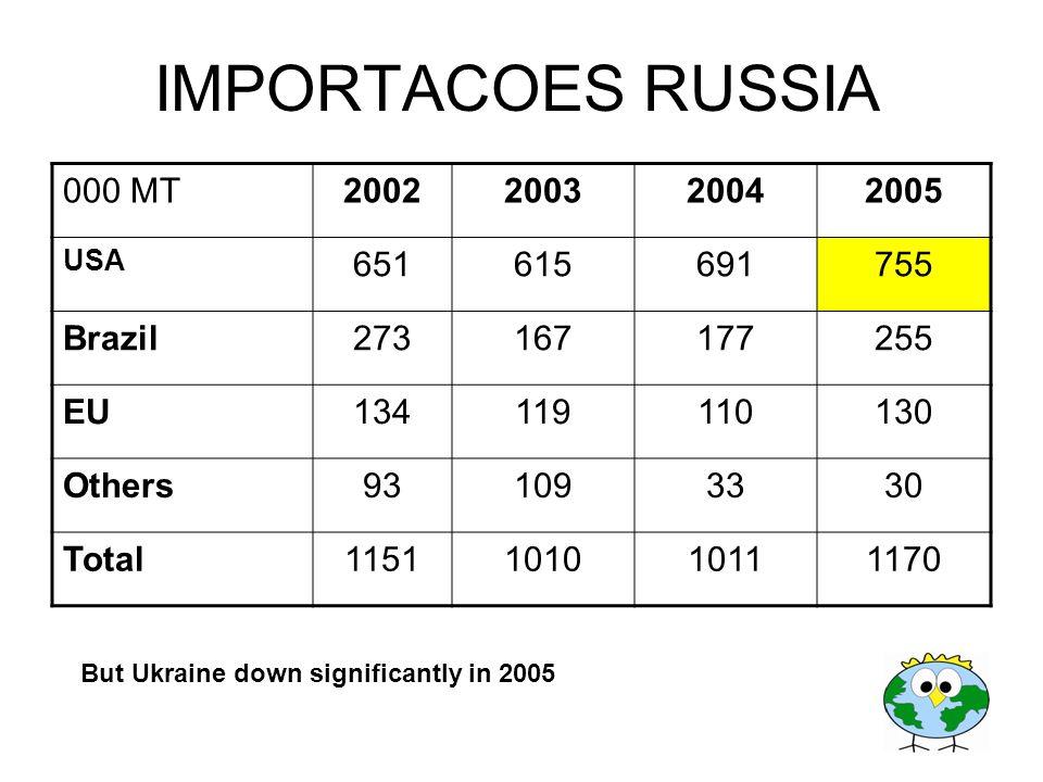 IMPORTACOES RUSSIA 000 MT 2002 2003 2004 2005 651 615 691 755 Brazil