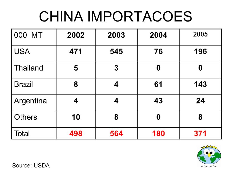 CHINA IMPORTACOES 000 MT 2002 2003 2004 USA 471 545 76 196 Thailand 5