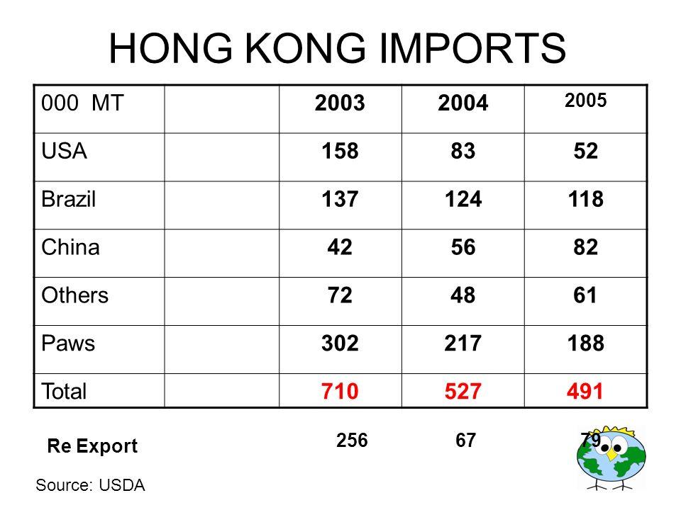 HONG KONG IMPORTS 000 MT 2003 2004 USA 158 83 52 Brazil 137 124 118
