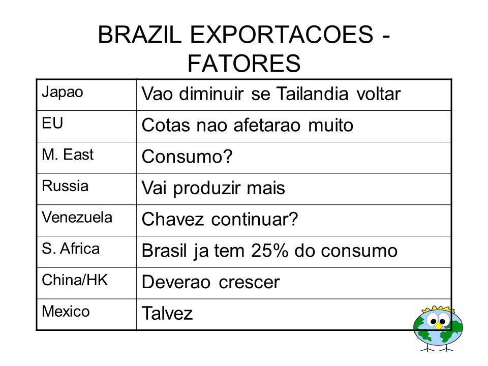 BRAZIL EXPORTACOES -FATORES