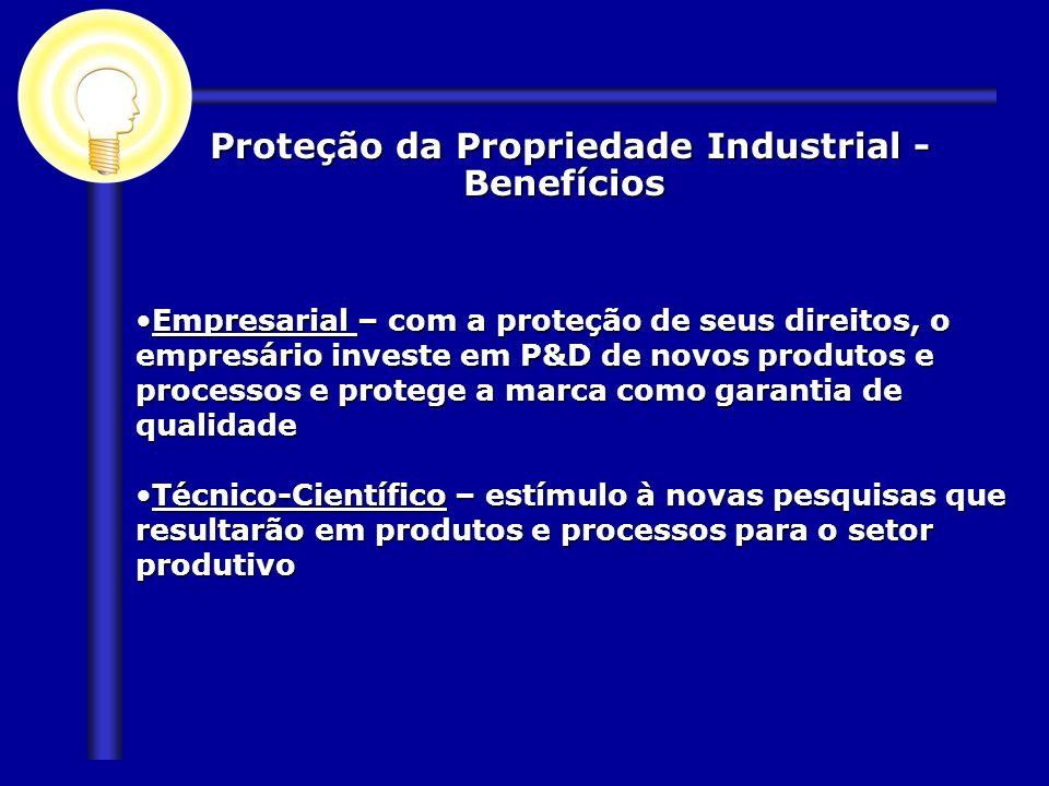 Proteção da Propriedade Industrial - Benefícios