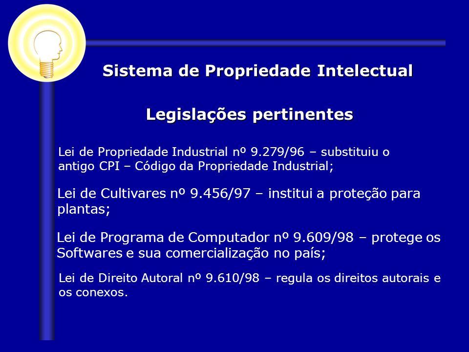 Sistema de Propriedade Intelectual Legislações pertinentes