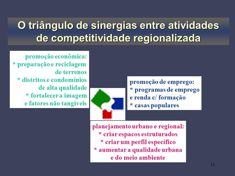 O triângulo de sinergias entre atividades de competitividade regionalizada