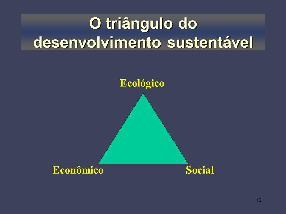 O triângulo do desenvolvimento sustentável