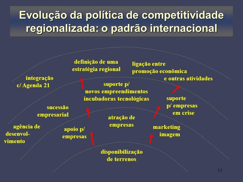 Evolução da política de competitividade regionalizada: o padrão internacional