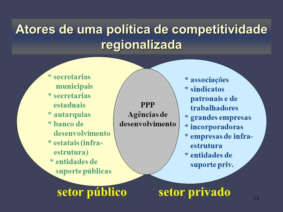 Atores de uma política de competitividade regionalizada