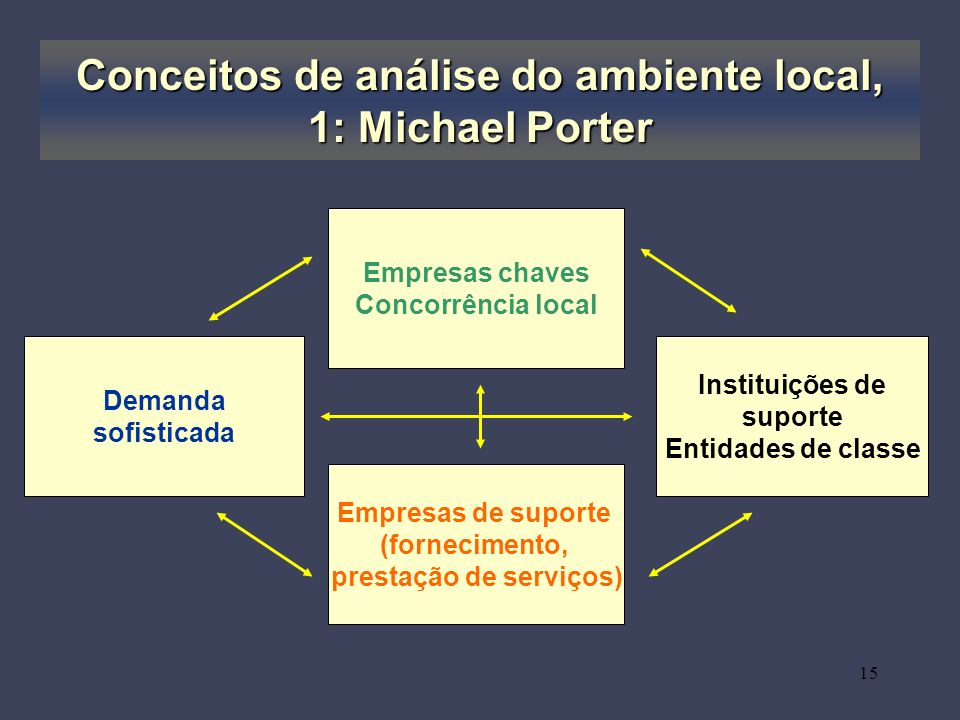 Conceitos de análise do ambiente local, 1: Michael Porter