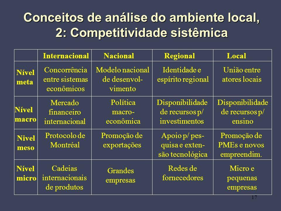 Conceitos de análise do ambiente local, 2: Competitividade sistêmica