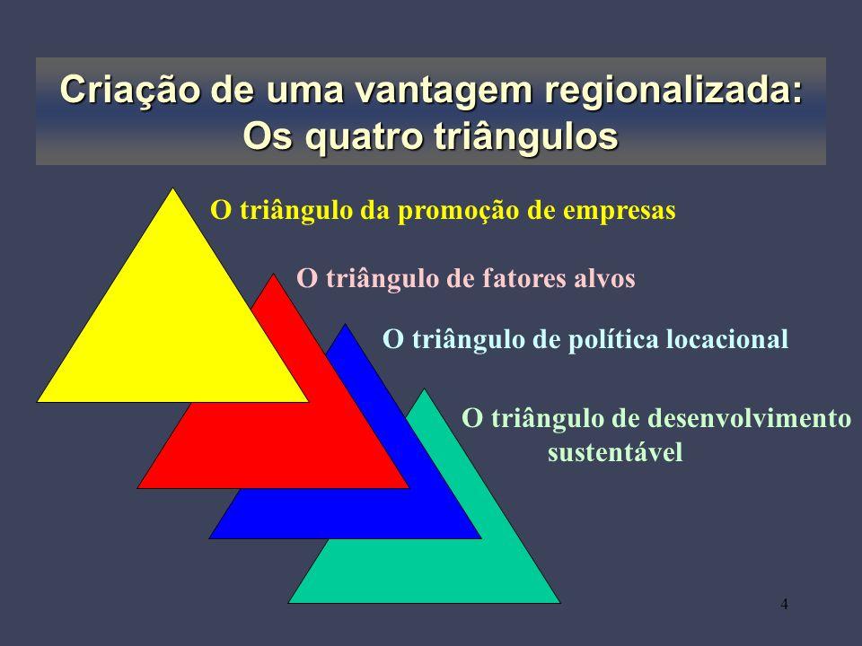 Criação de uma vantagem regionalizada: Os quatro triângulos