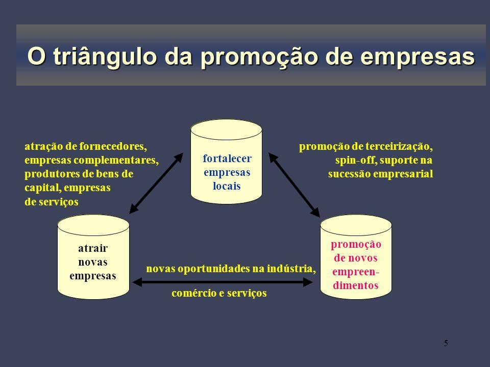 O triângulo da promoção de empresas