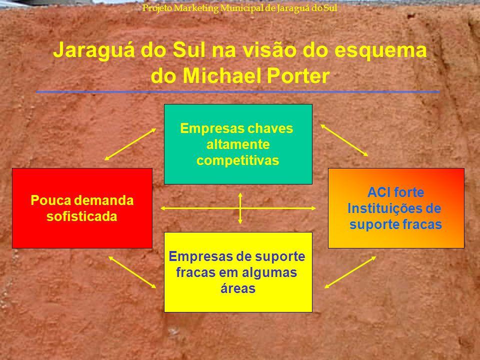 Jaraguá do Sul na visão do esquema do Michael Porter