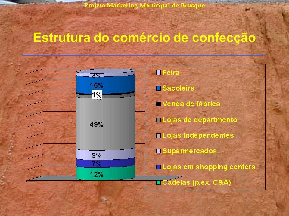 Estrutura do comércio de confecção