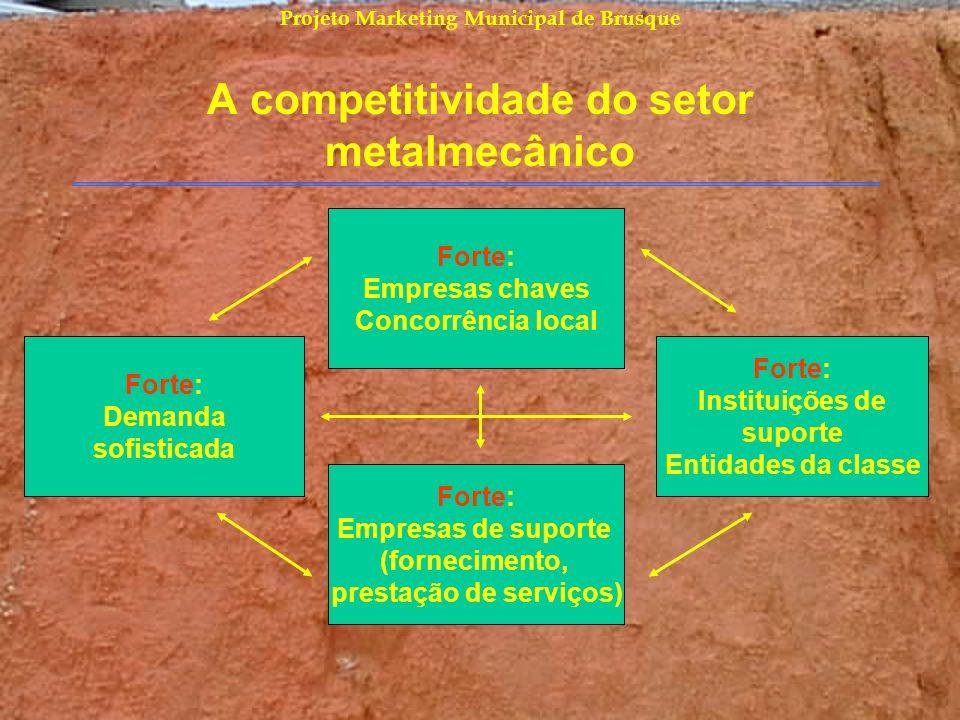 A competitividade do setor metalmecânico