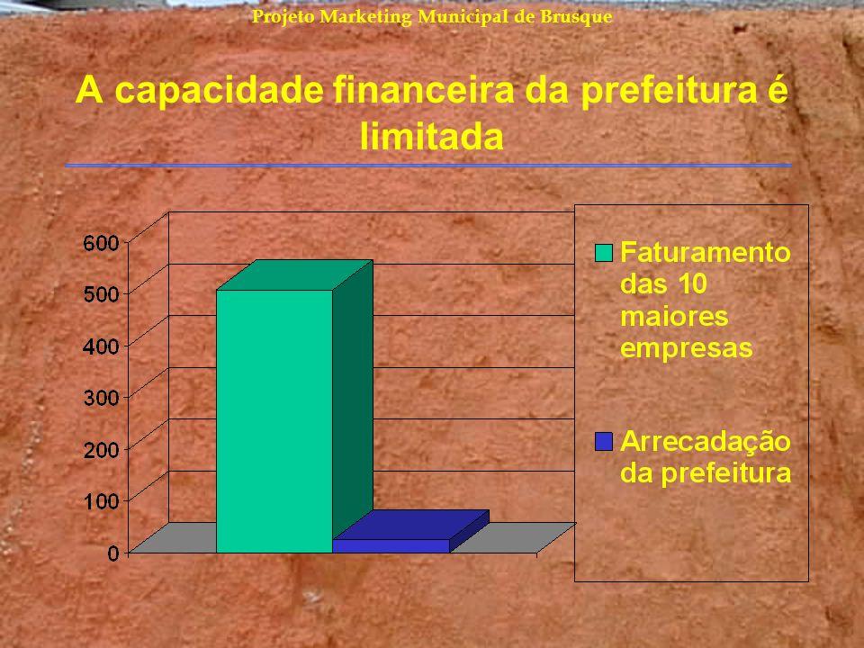 A capacidade financeira da prefeitura é limitada