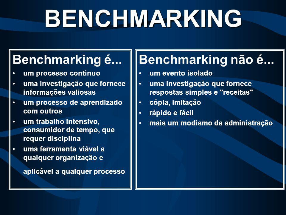 BENCHMARKING Benchmarking é... Benchmarking não é...