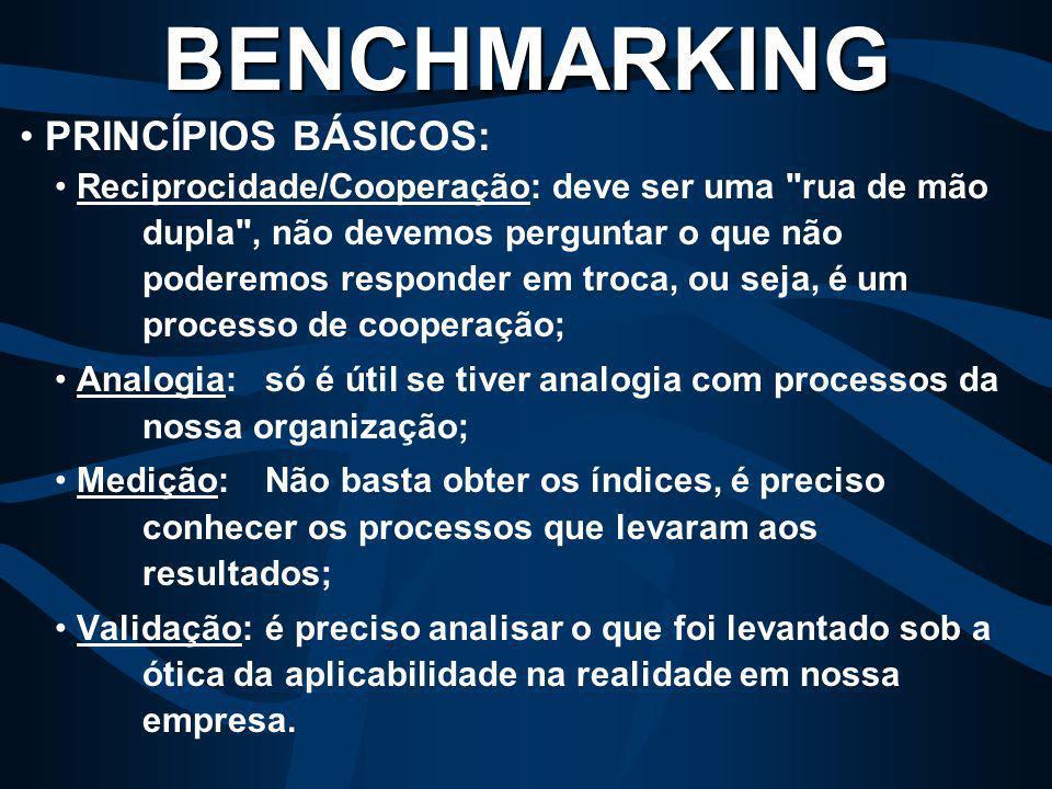 BENCHMARKING PRINCÍPIOS BÁSICOS:
