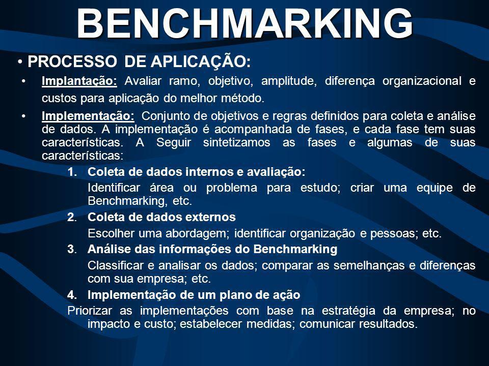 BENCHMARKING PROCESSO DE APLICAÇÃO: