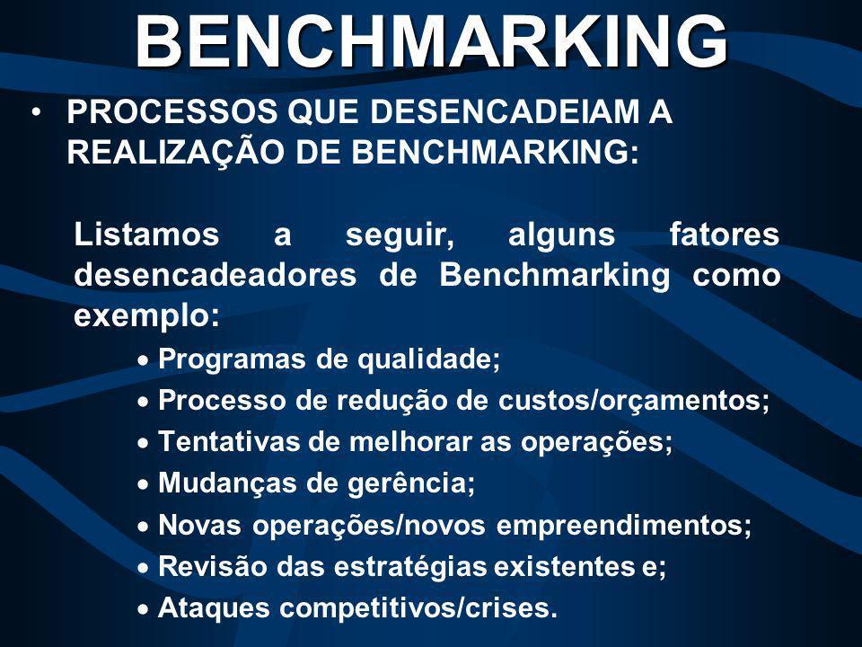 BENCHMARKING PROCESSOS QUE DESENCADEIAM A REALIZAÇÃO DE BENCHMARKING: