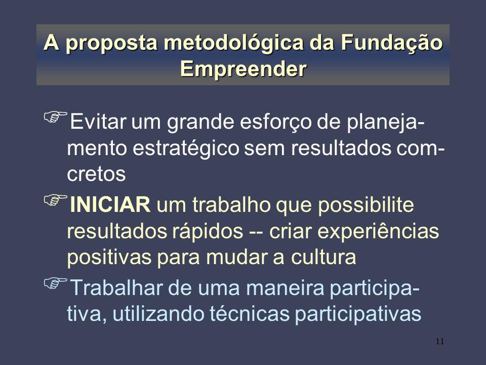 A proposta metodológica da Fundação Empreender