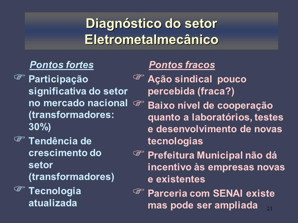 Diagnóstico do setor Eletrometalmecânico