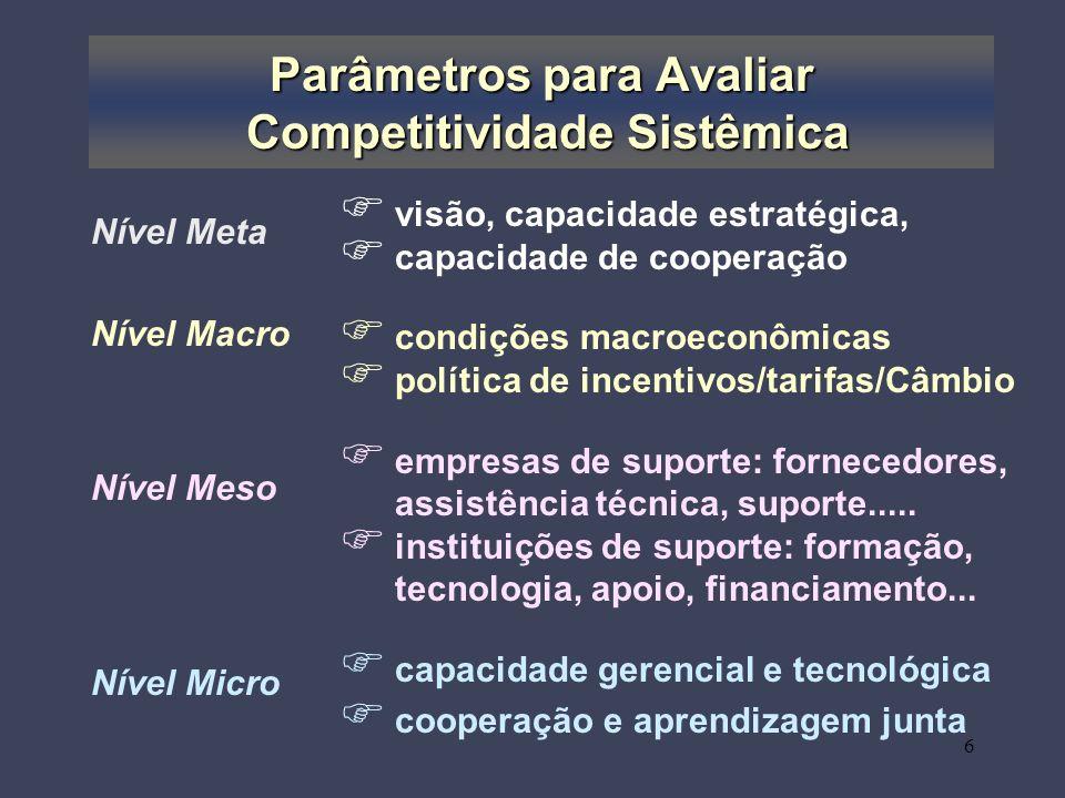 Parâmetros para Avaliar Competitividade Sistêmica