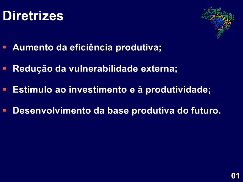 Diretrizes Aumento da eficiência produtiva;