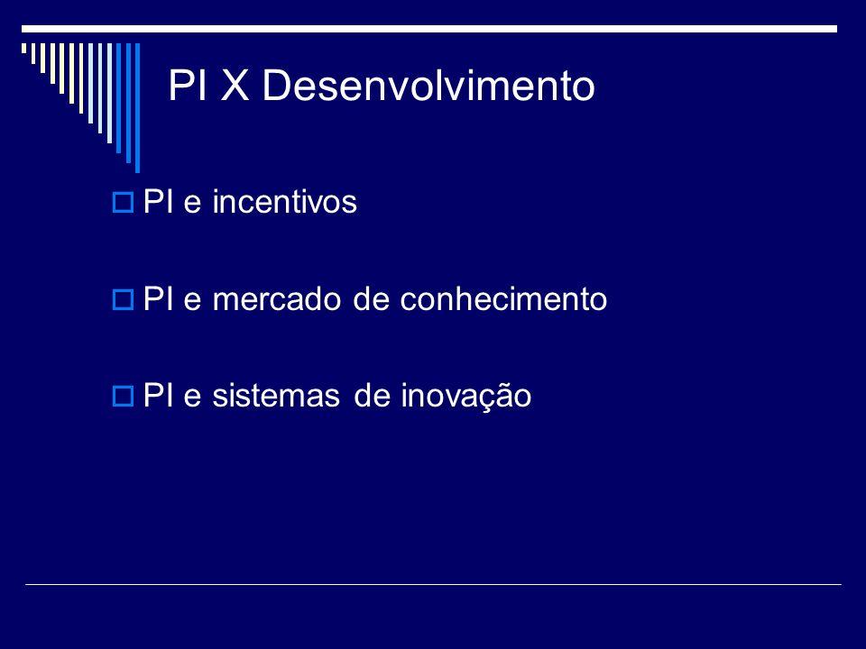 PI X Desenvolvimento PI e incentivos PI e mercado de conhecimento