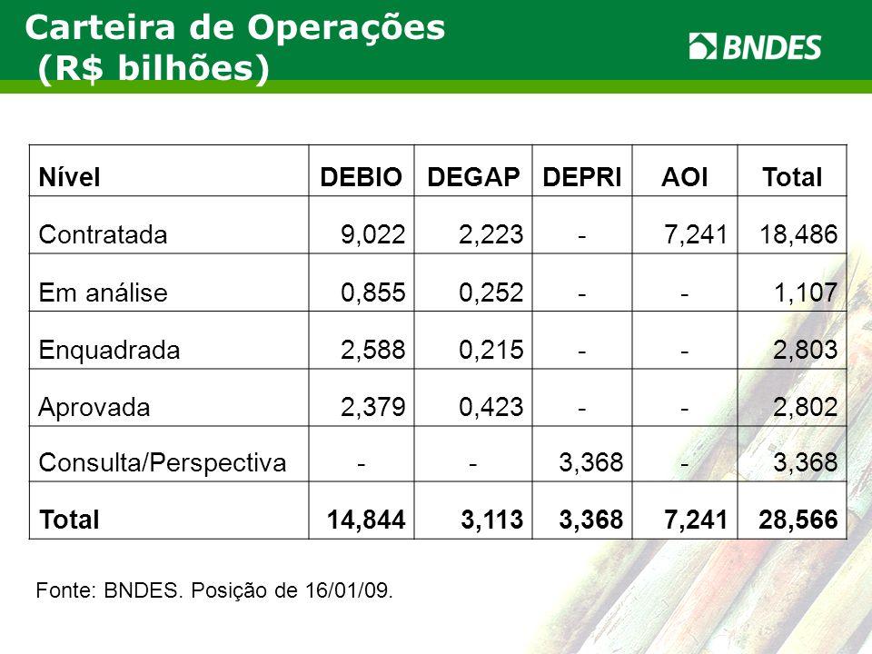 Carteira de Operações (R$ bilhões) Nível DEBIO DEGAP DEPRI AOI Total