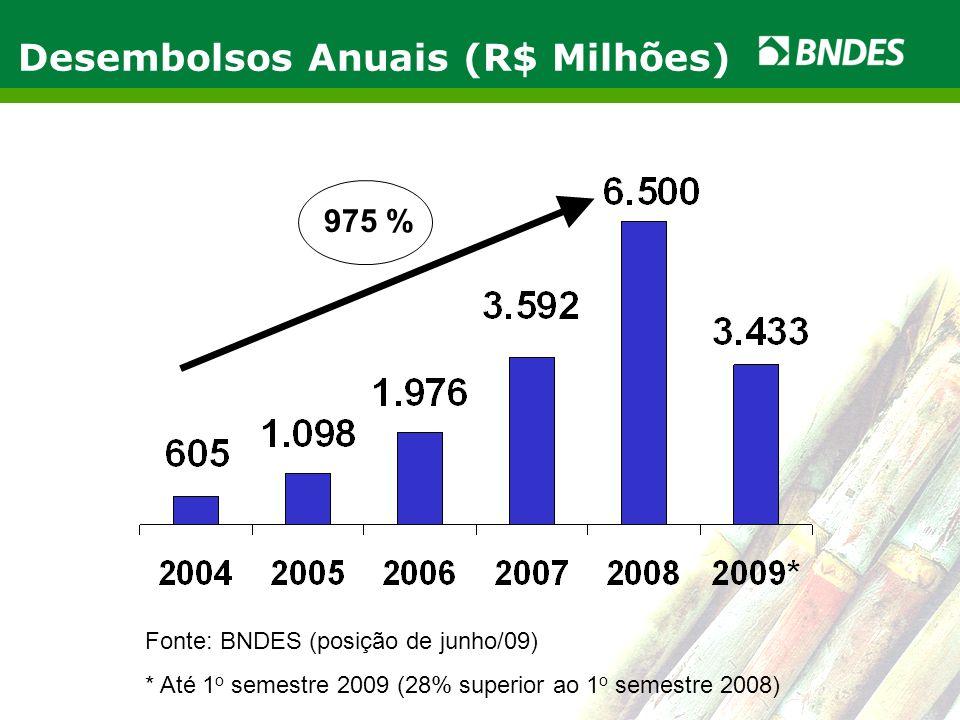 Desembolsos Anuais (R$ Milhões)