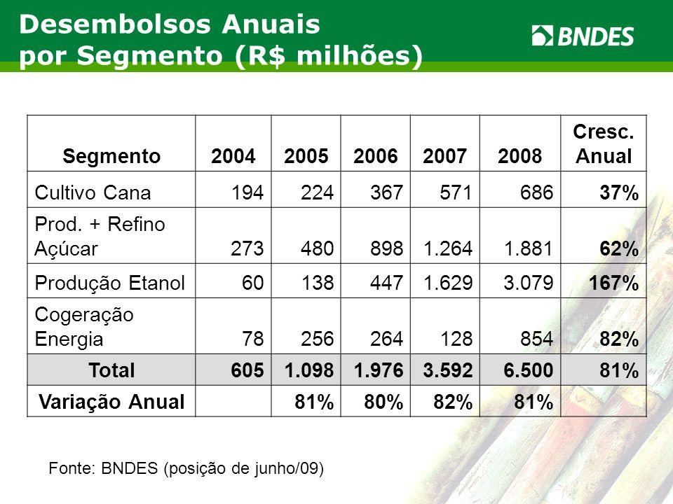 Desembolsos Anuais por Segmento (R$ milhões)