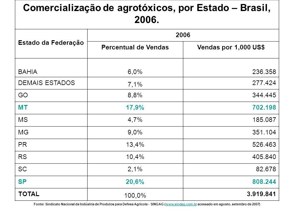 Comercialização de agrotóxicos, por Estado – Brasil, 2006.