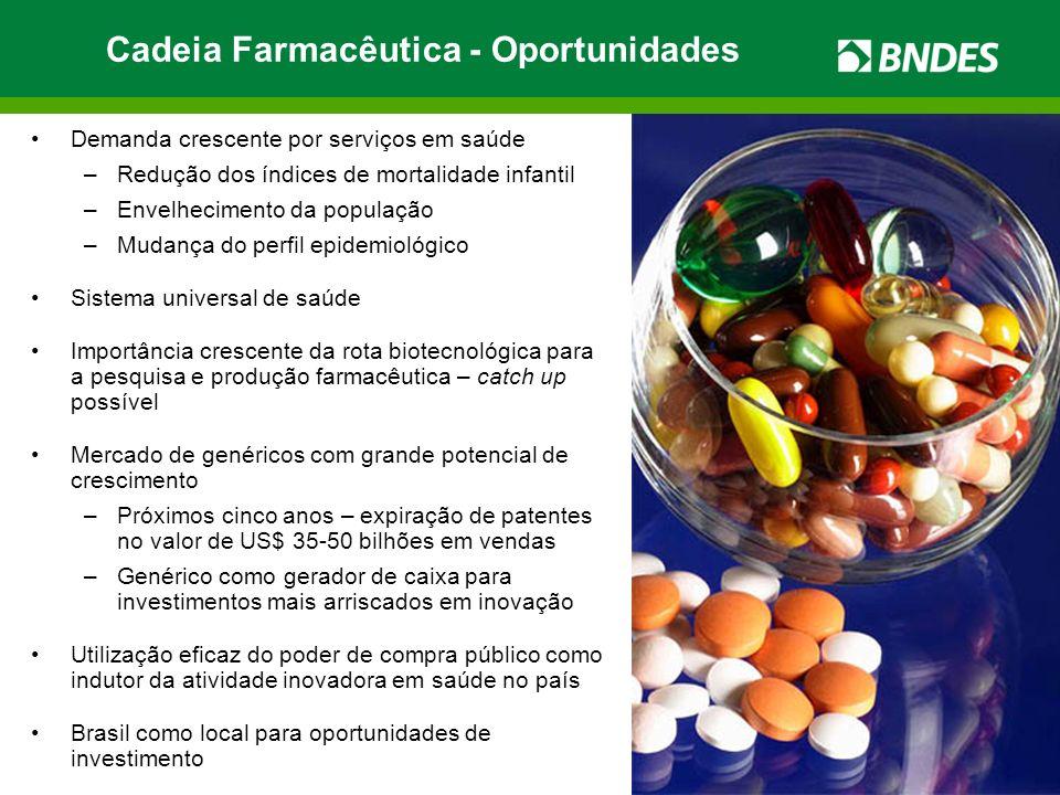 Cadeia Farmacêutica - Oportunidades
