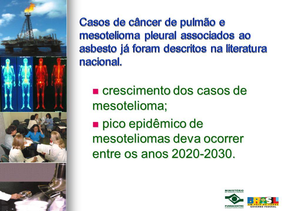 crescimento dos casos de mesotelioma;