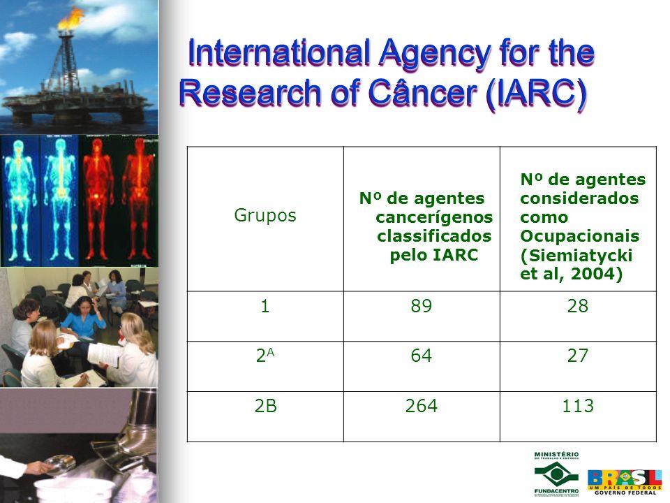 Nº de agentes cancerígenos classificados pelo IARC