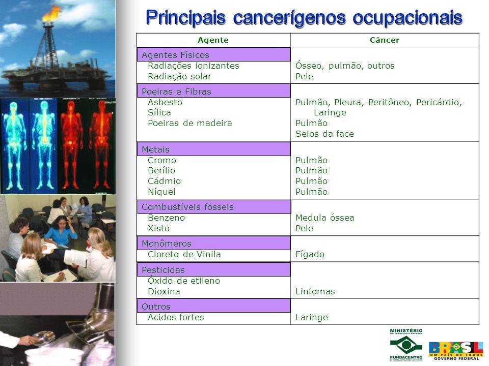 Principais cancerígenos ocupacionais