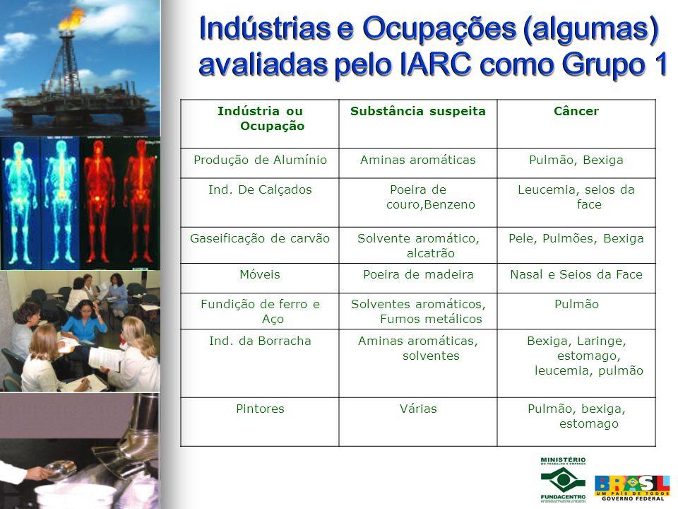 Indústrias e Ocupações (algumas) avaliadas pelo IARC como Grupo 1