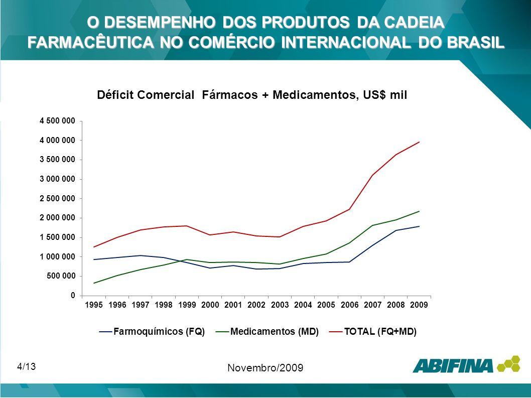 O DESEMPENHO DOS PRODUTOS DA CADEIA FARMACÊUTICA NO COMÉRCIO INTERNACIONAL DO BRASIL