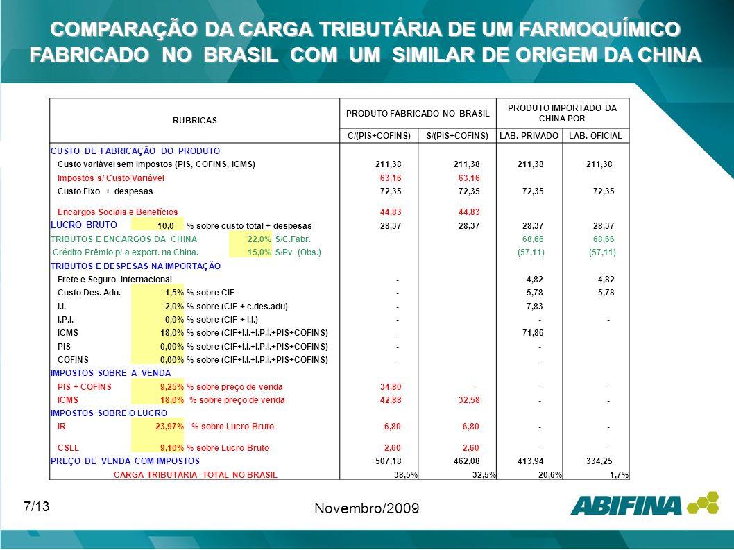 COMPARAÇÃO DA CARGA TRIBUTÁRIA DE UM FARMOQUÍMICO