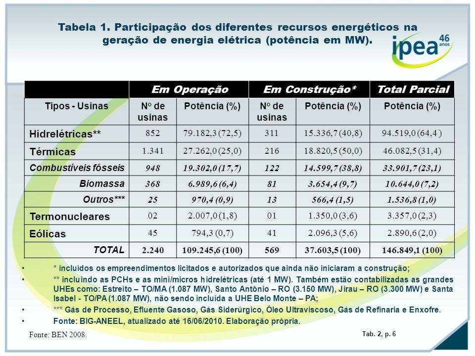 Tabela 1. Participação dos diferentes recursos energéticos na