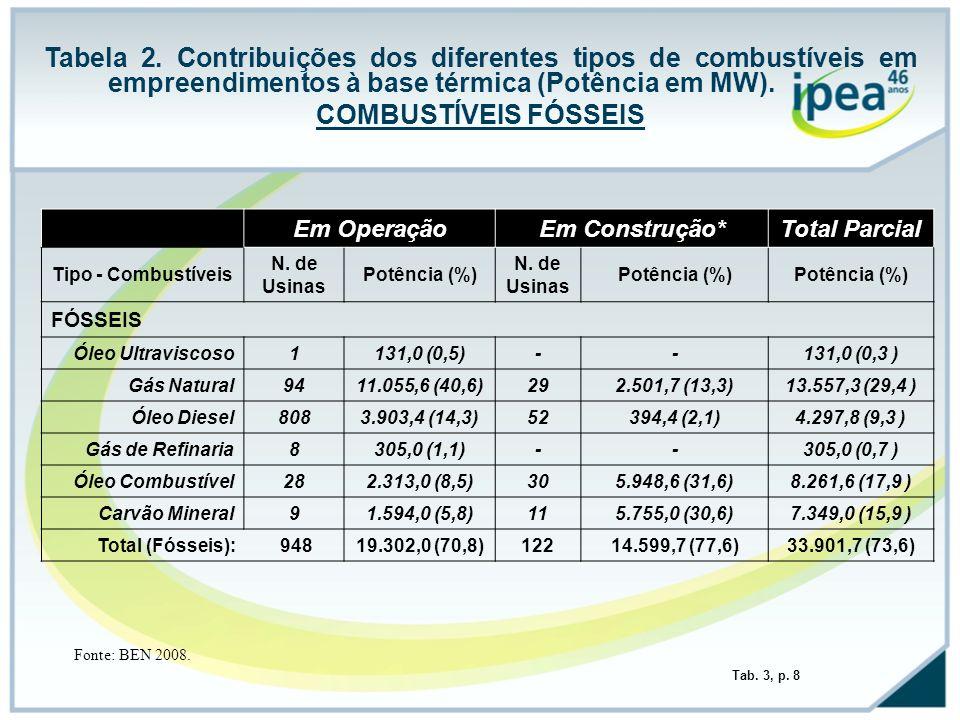 Tabela 2. Contribuições dos diferentes tipos de combustíveis em empreendimentos à base térmica (Potência em MW).