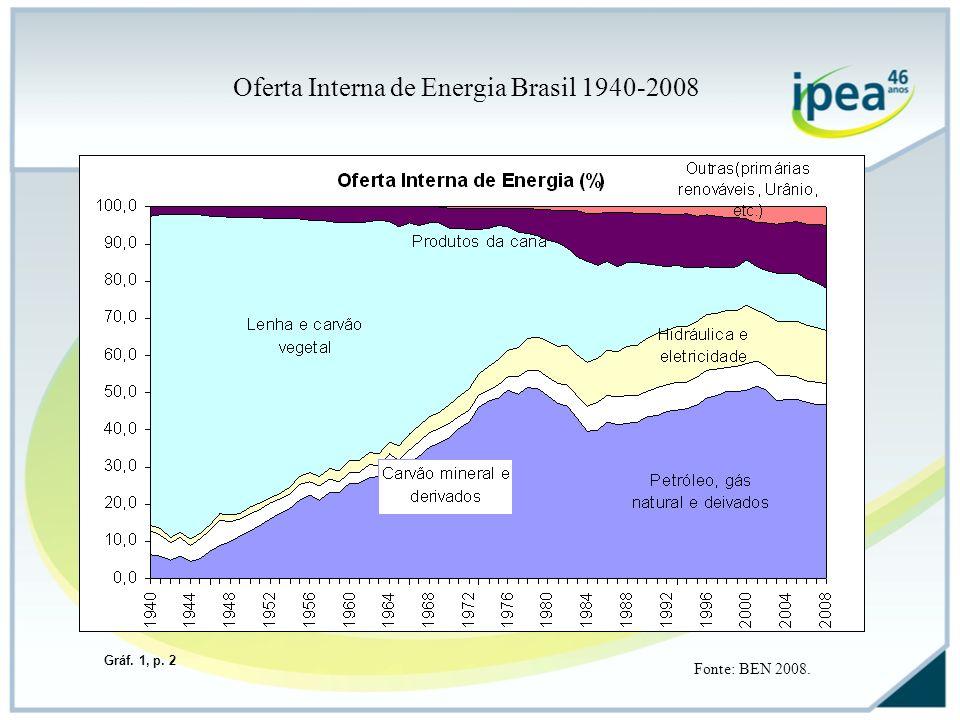 Oferta Interna de Energia Brasil 1940-2008