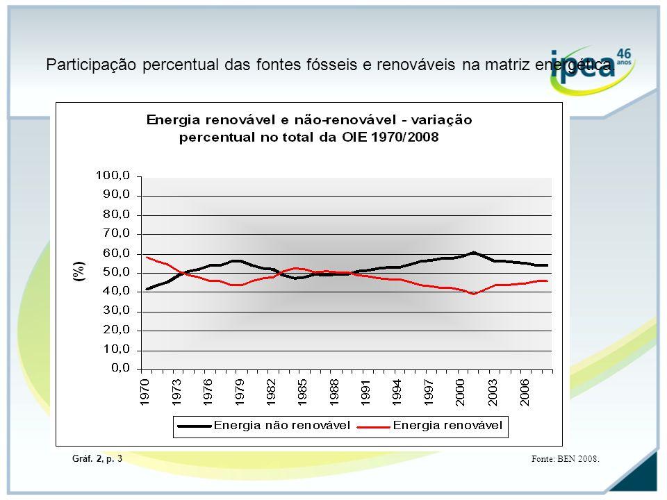 Participação percentual das fontes fósseis e renováveis na matriz energética.