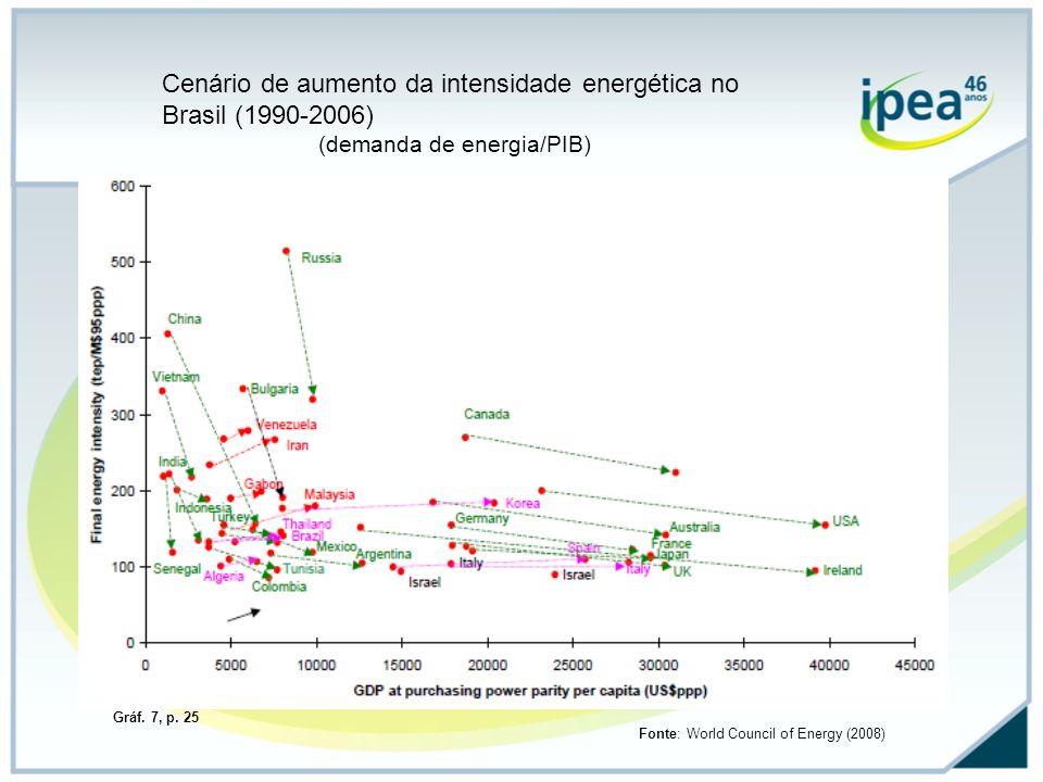 Cenário de aumento da intensidade energética no Brasil (1990-2006)
