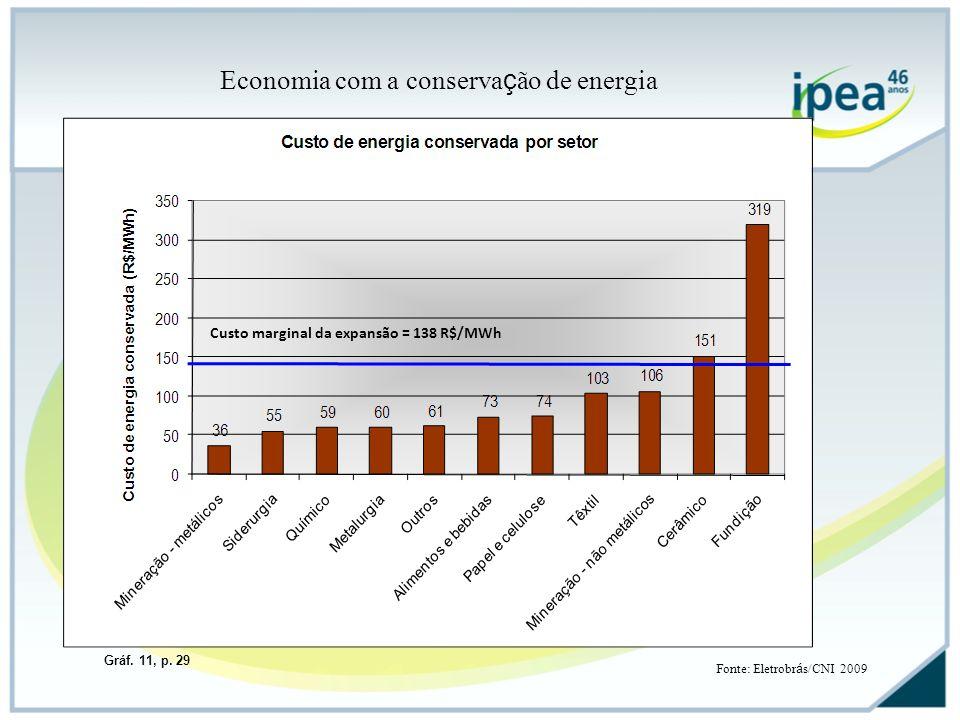 Economia com a conservação de energia