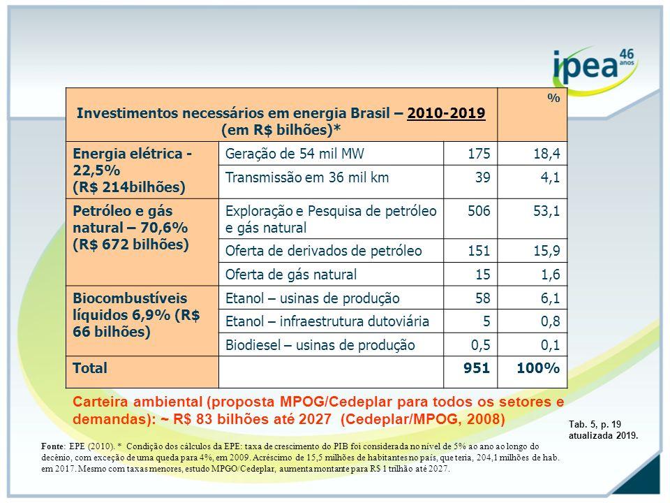 Investimentos necessários em energia Brasil – 2010-2019
