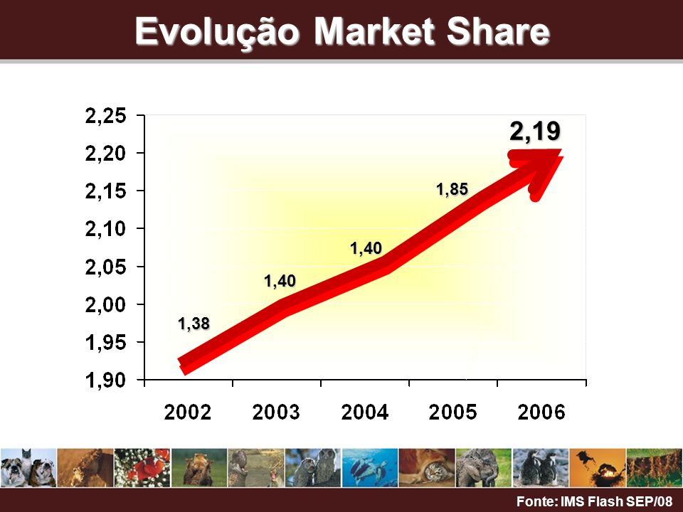 Evolução Market Share 2,19 1,85 1,40 1,40 1,38 Fonte: IMS Flash SEP/08
