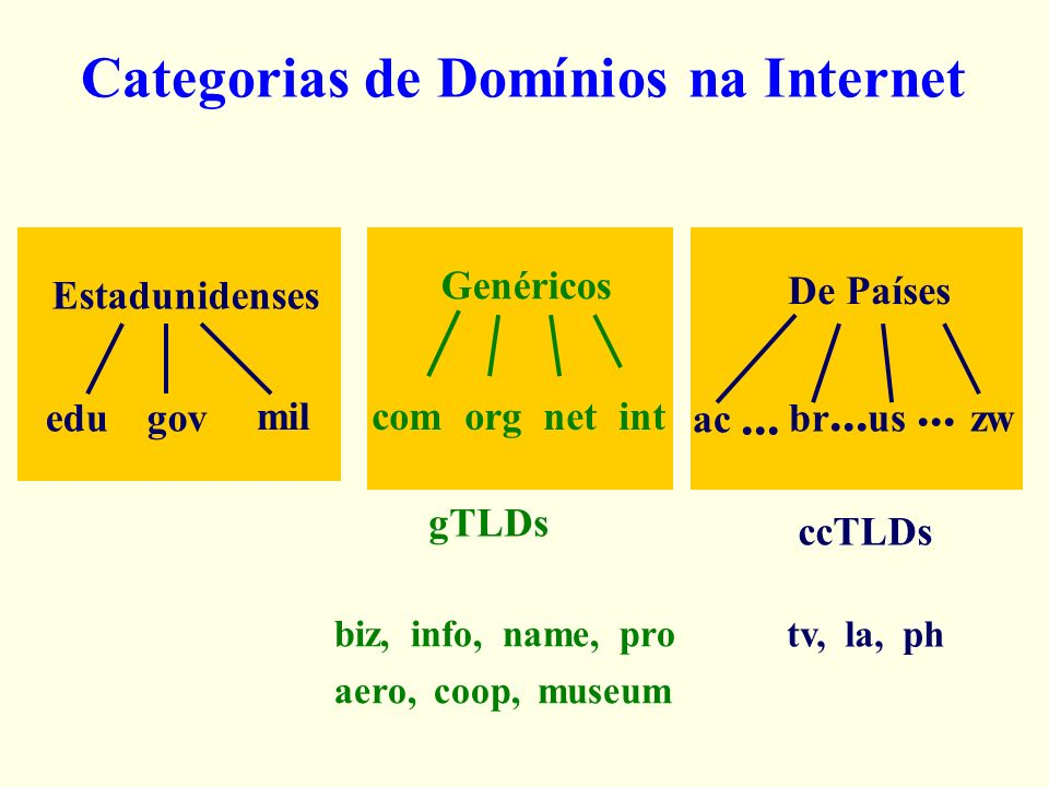 Categorias de Domínios na Internet