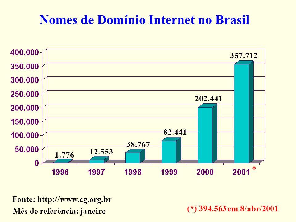 Nomes de Domínio Internet no Brasil