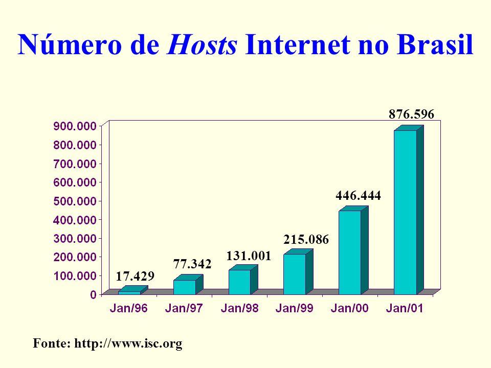 Número de Hosts Internet no Brasil